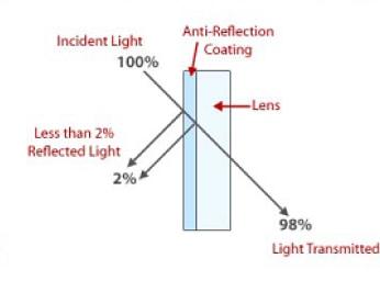 Anti_Glare_Coating_Lenses_Example